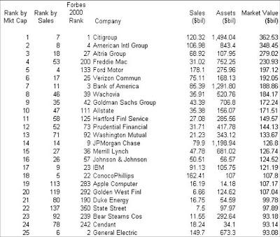 Top 25 USA companies based on Market Cap 2007