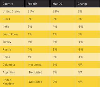 Top Countries sending Spam
