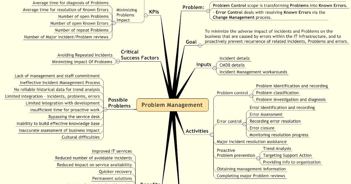 Problem Management: ITIL Service Management: Problem Management Facts