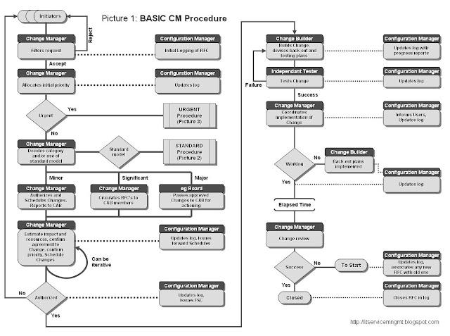 ITIL Service Management Change Management Quick Reference