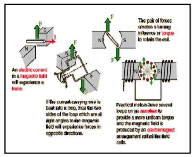Prinsip Dasar Kerja Motor Listrik Lengkap Pengetahuan Listrik