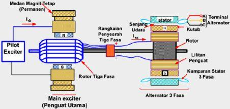 Energi Listrik: Generator Sinkron