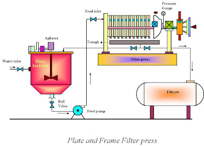 plate and frame equipment set up diagram