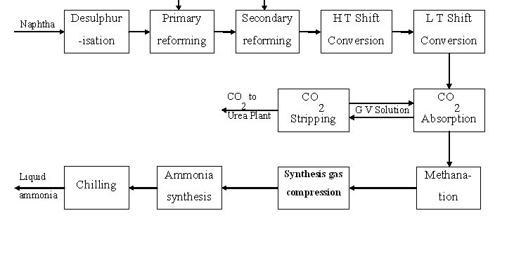 Engineers Guide: Block diagram of ammonia production and ...