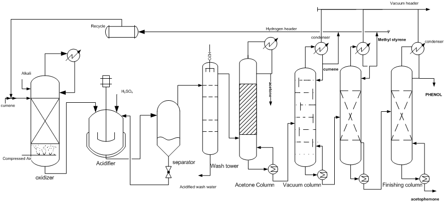engineers guide  cumene peroxidation process for phenol production