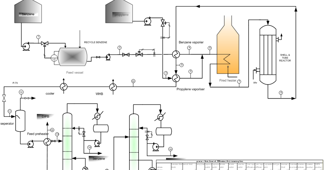 Engineers Guide: Cumene production flow sheet and Process