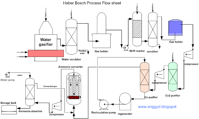 manufacturing of ammonia by haber bosch method process flow sheet