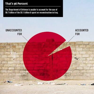 Red pie chart showing that 96% of the money spent by the US on Iraq reconstruction cannot be accounted for