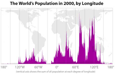 World population graph by longitude, laid over a world map