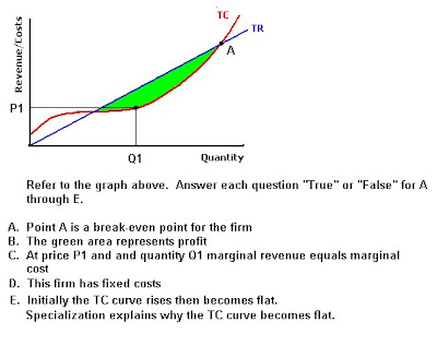 Two-Minute Drill Total Revenue and Cost Curves AP Economics
