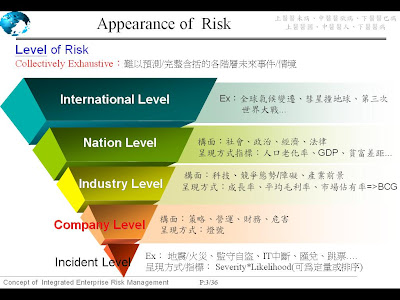 From Micro to Macro: Enterprise Risk Management (4) - 風險難以管理的原因