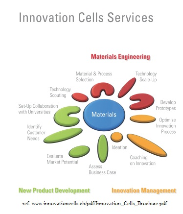 Materials Science and Engineering Defined: Creativity in