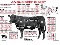 Cow Meat Diagram