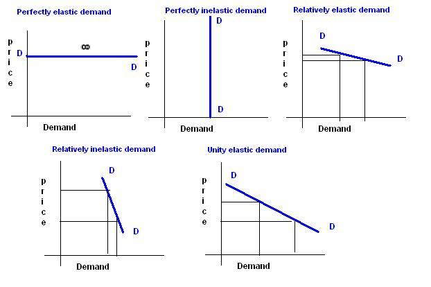 MBA IS HEREby Ravali: Law of Demand and Price elasticity ...