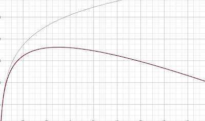 graph showing (number of choices) vs. (benefit minus cost)