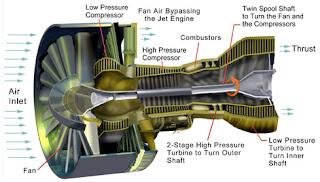 Desarrollo Y Defensa 191 Qu 233 Es Un Turbofan