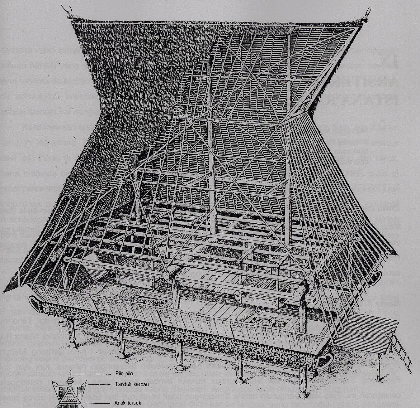 Siregar Perkembangan Arsitektur Tradisional Suku Batak Karo
