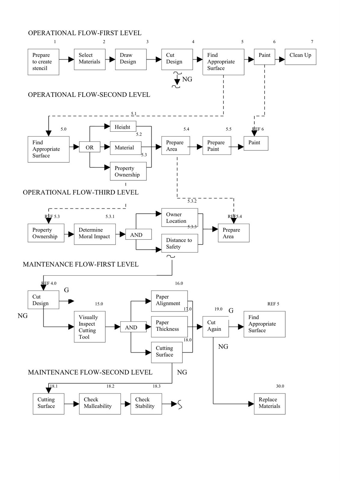 eye like drawing: PUBLIC ART|| Functional Flow Block Diagram.