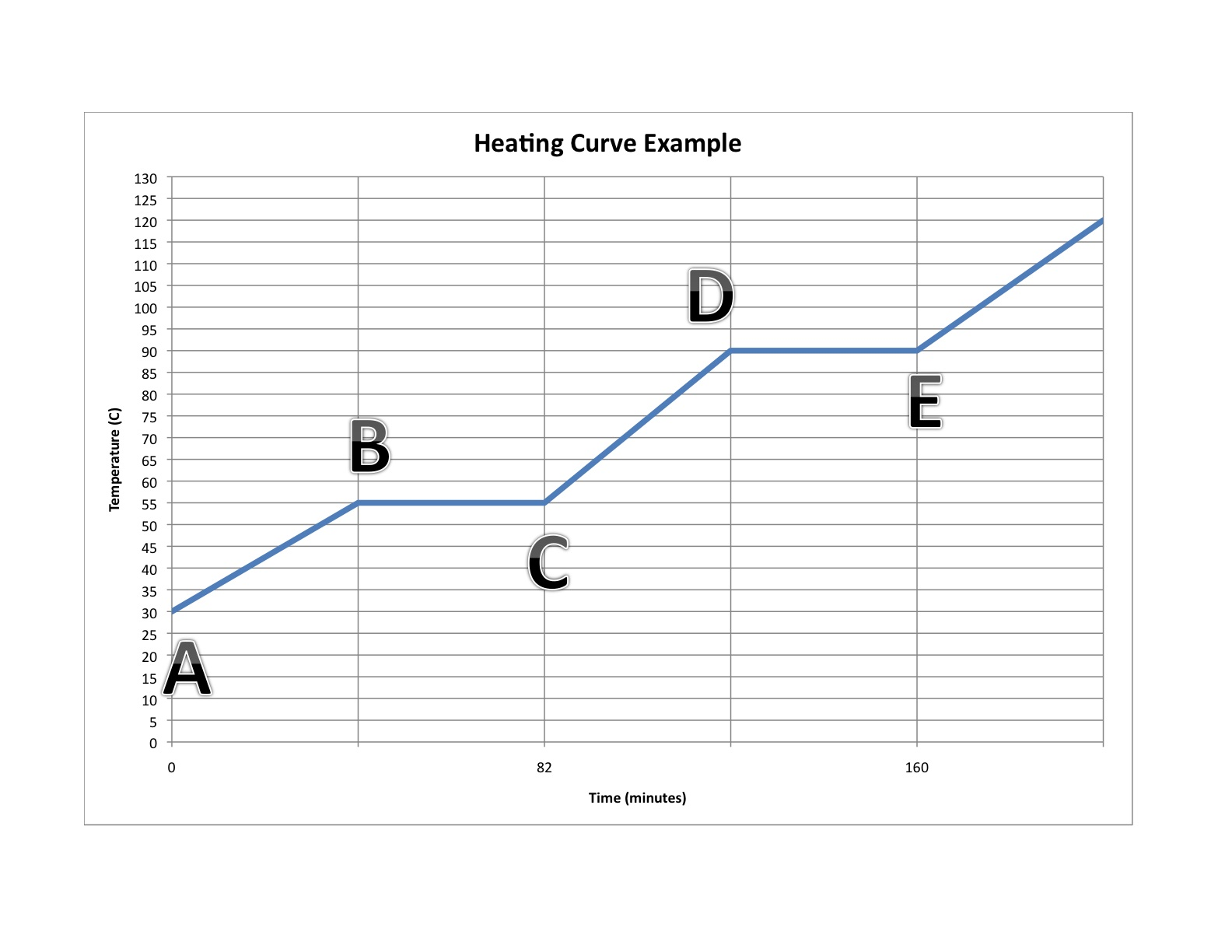 Heating Curve Graph Worksheet