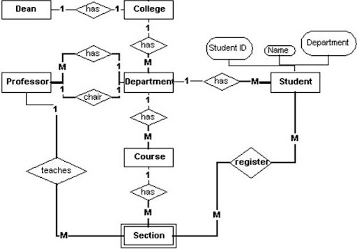 Entity Relationship Diagram Tutorial Soa Architecture Context Web Gurus Er For A College System Best Tutorials Website Design And Mobile Webs