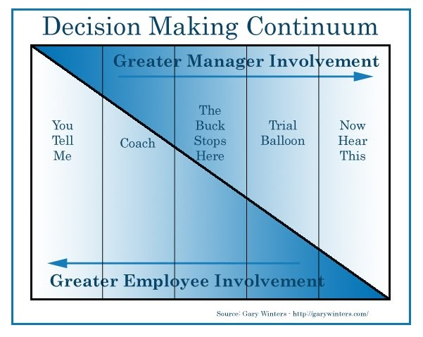 The Leadership Mind The Decision Making Continuum