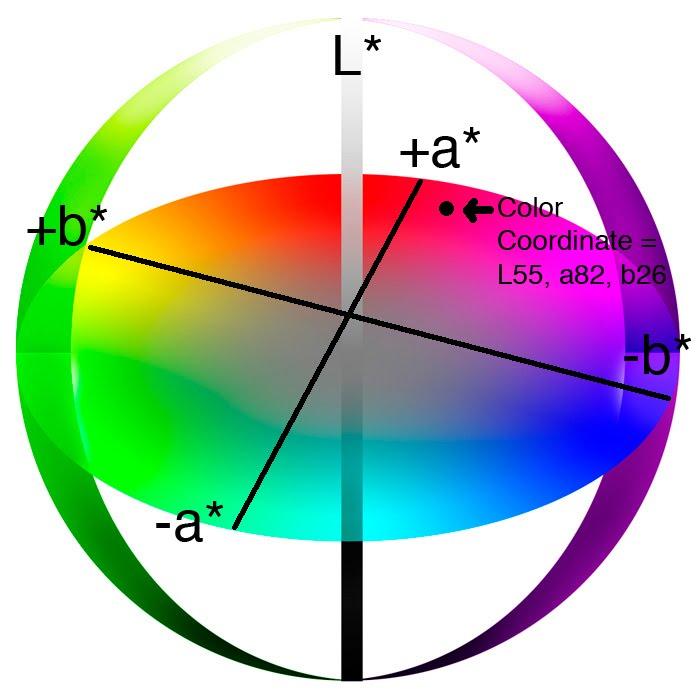 What Is Lab Color E Hidefcolor