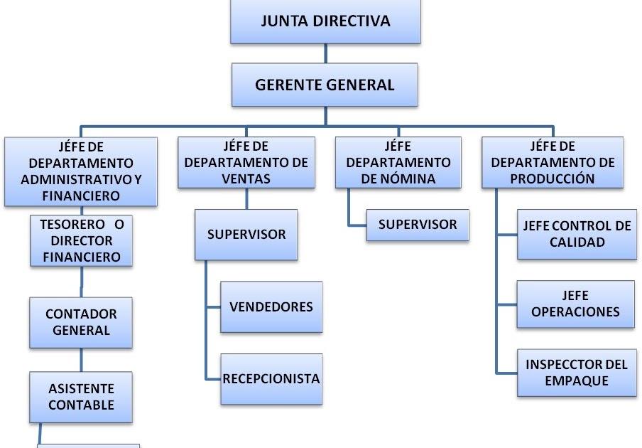 Mermelada Casera Estructura Administrativa