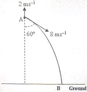AP Physics Resources: Answer to Free Response Practice