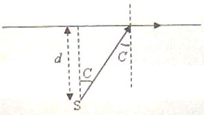 AP Physics Resources: Geometric Optics for AP Physics B