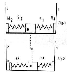 Physicsplus: IIT-JEE 2008 Straight Objective Type (Single Answer