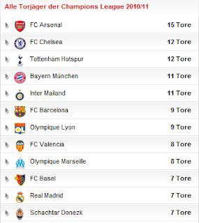 Wie Viele Champions League Plätze Hat Deutschland