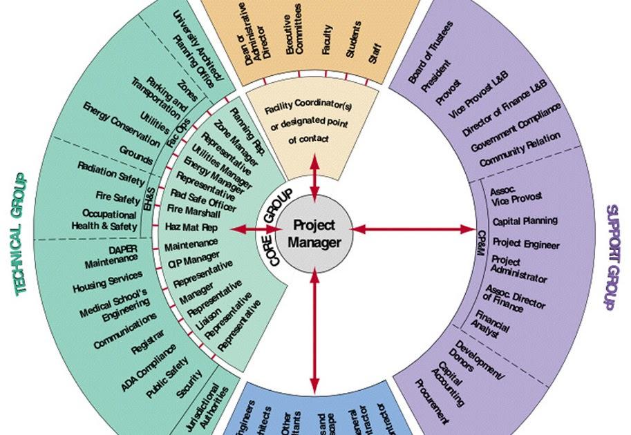 Projekti Määritelmä
