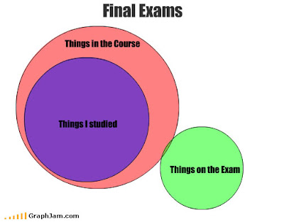 funny exam graph