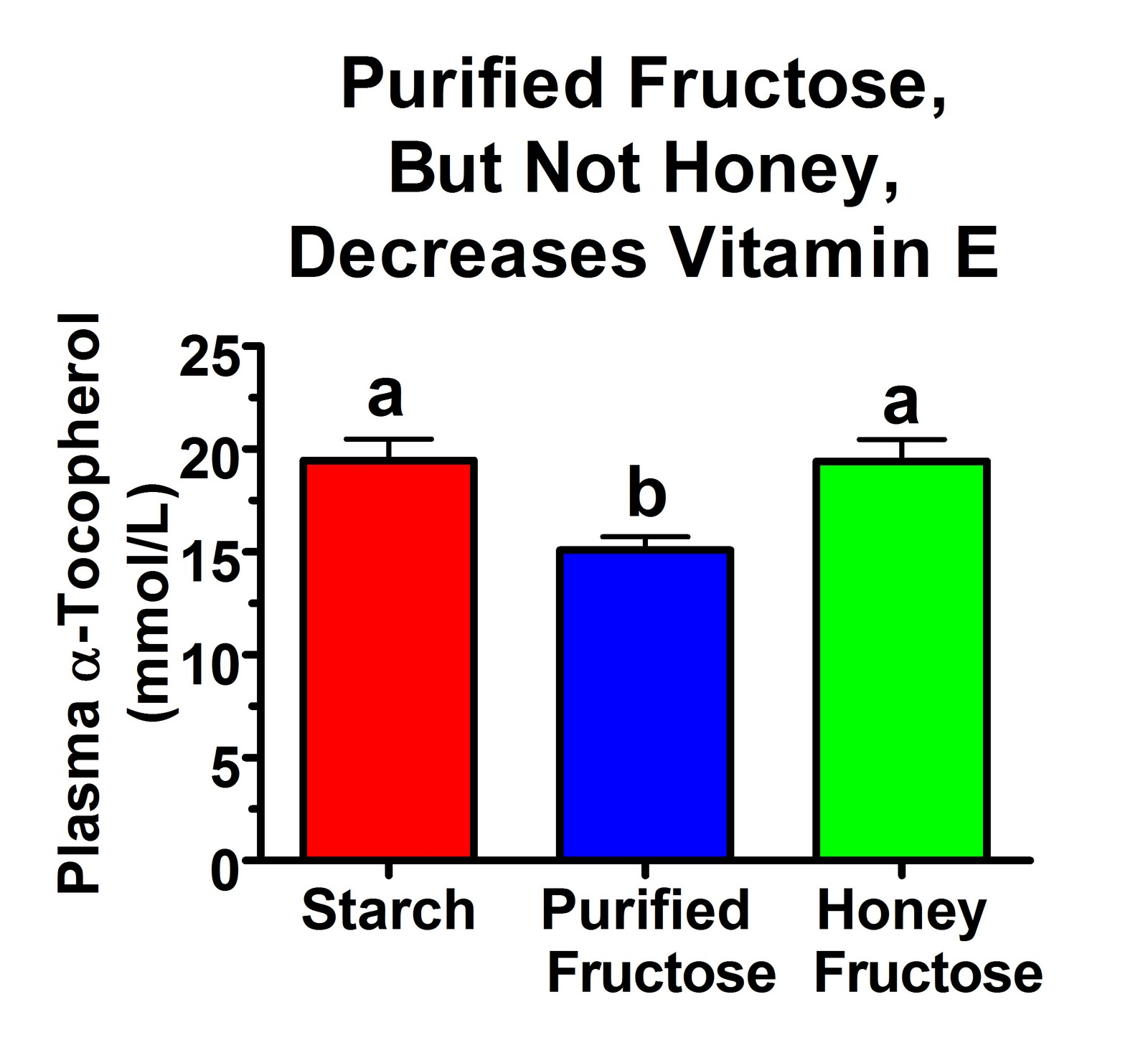 Communication on this topic: Fructose No Worse Than Other Sugars for , fructose-no-worse-than-other-sugars-for/