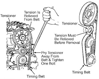 UnderCoverProject: How a Timing Belt Works
