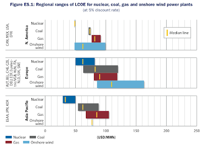 OECD Projected Costs of Generating Electricity