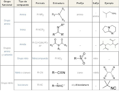 Química Orgánica Grupos Funcionales