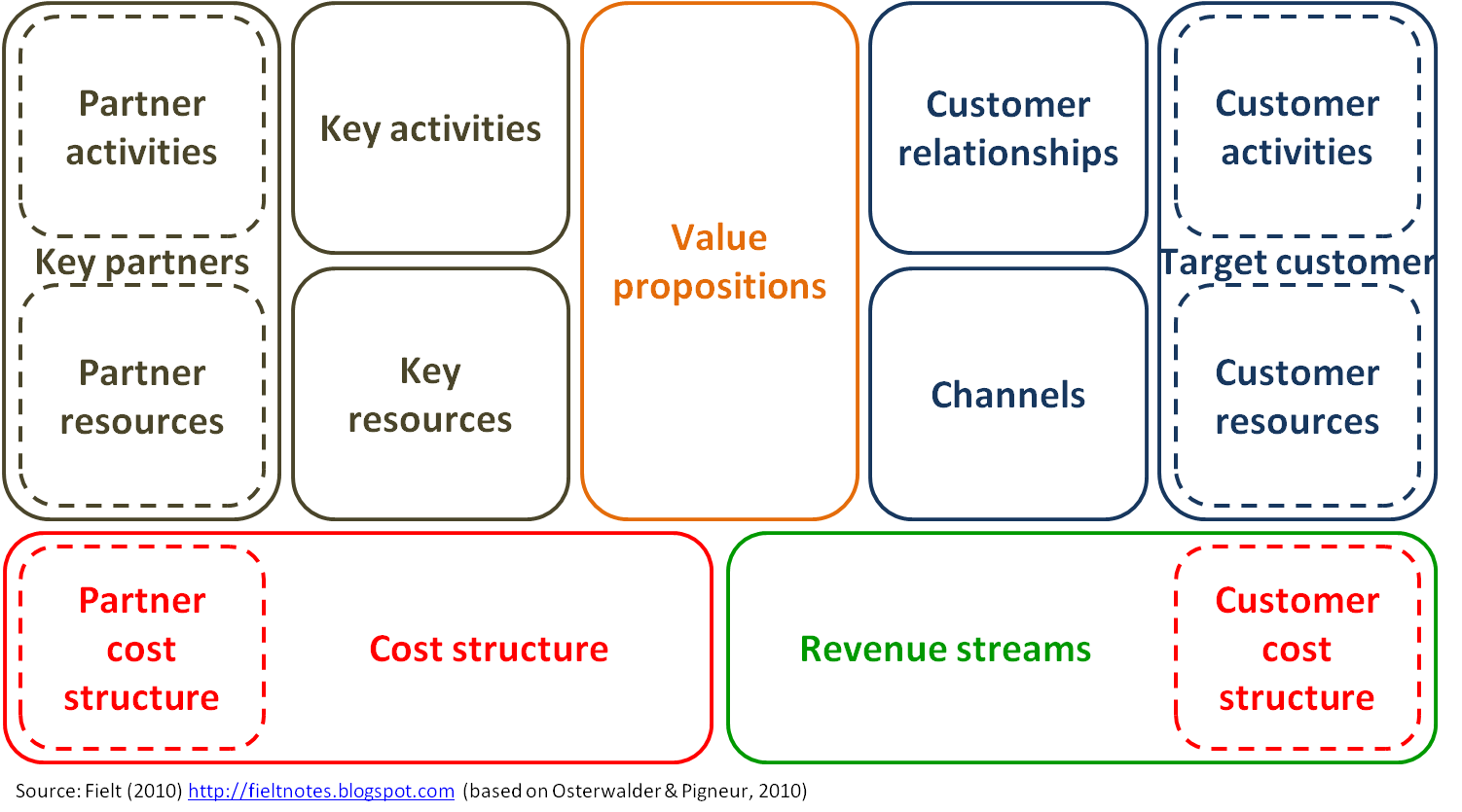 Fieltnotes Business Models Business It Research An Extended Business Model Canvas For Co Creation And Partnering