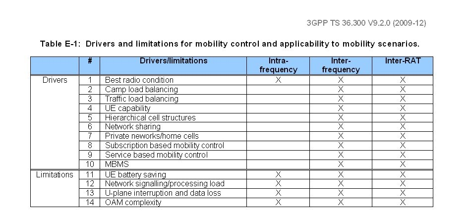 The 3G4G Blog: E-Utran Mobility Drivers And Limitations