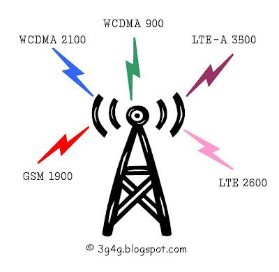 The 3G4G Blog: Multi-Standards Radio Base Station (MSR-BS