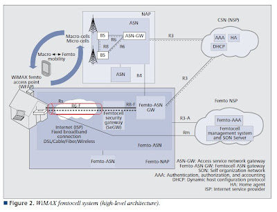 The 3G4G Blog: WiMAX Femtocell System Architecture