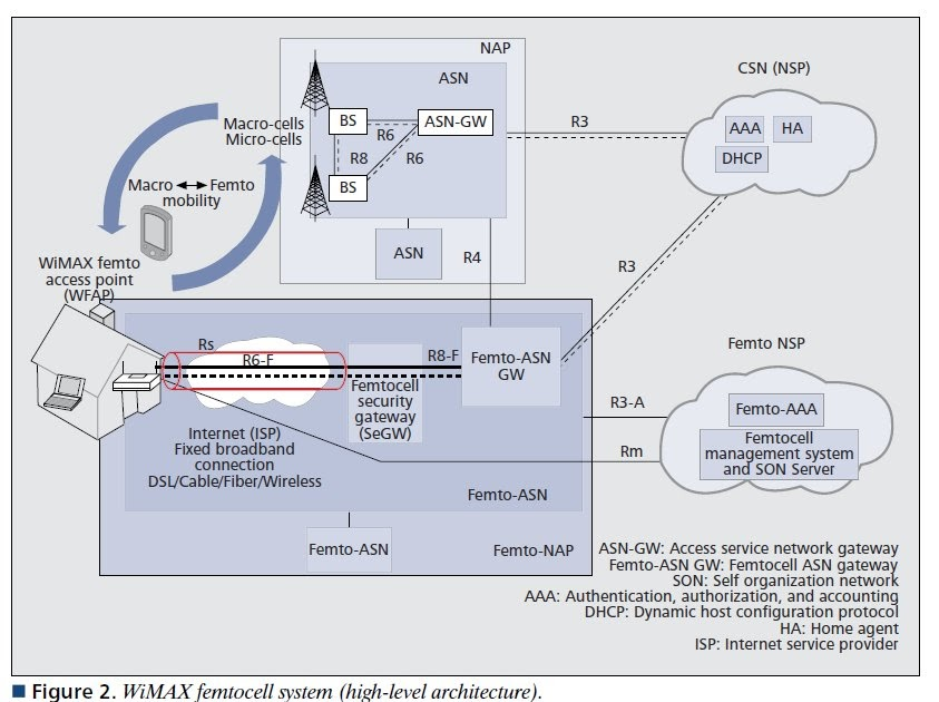 The 3g4g Blog Wimax Femtocell System Architecture
