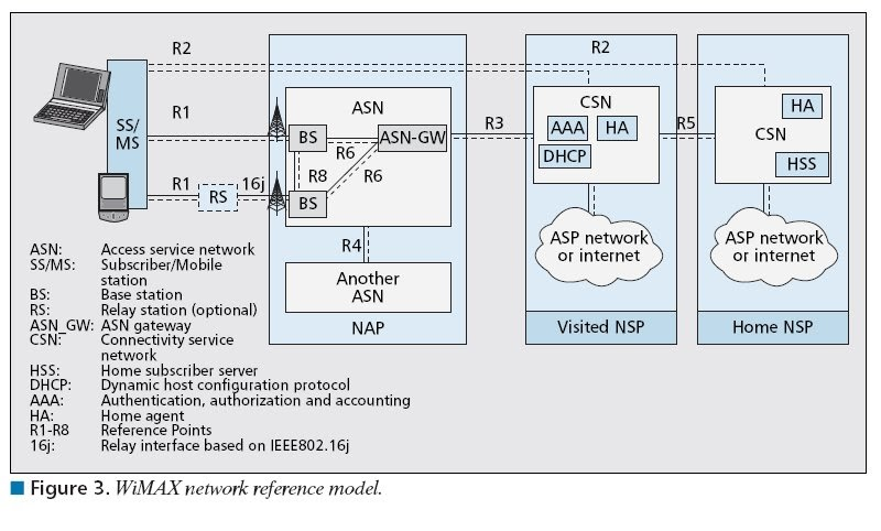The 3g4g Blog Wimax Network Reference Model