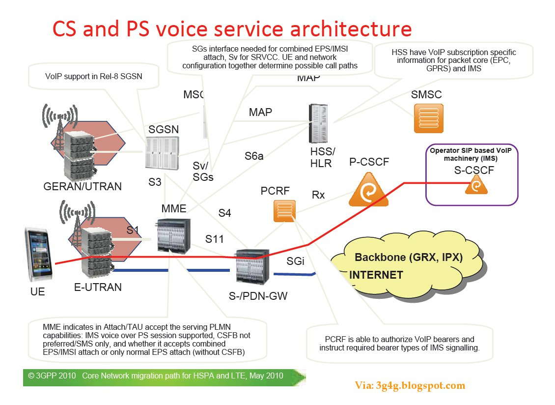 The 3g4g blog lte cs and ps voice service capabilities for Architecture lte