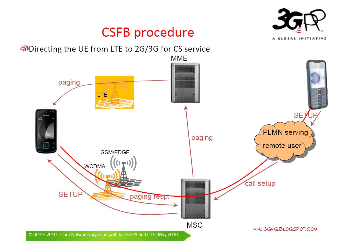 The 3g4g blog lte voice and sms issues lte cs fallback procedure baditri Gallery