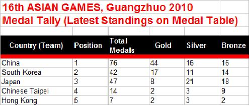 2010 asian games medal table