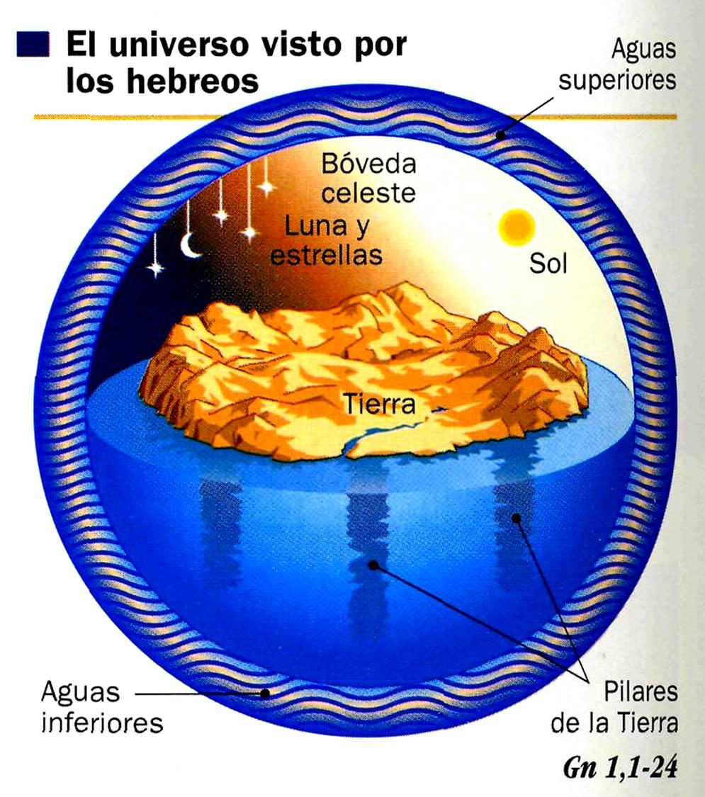Resultado de imagen para Origen del Universo segun los hebreos
