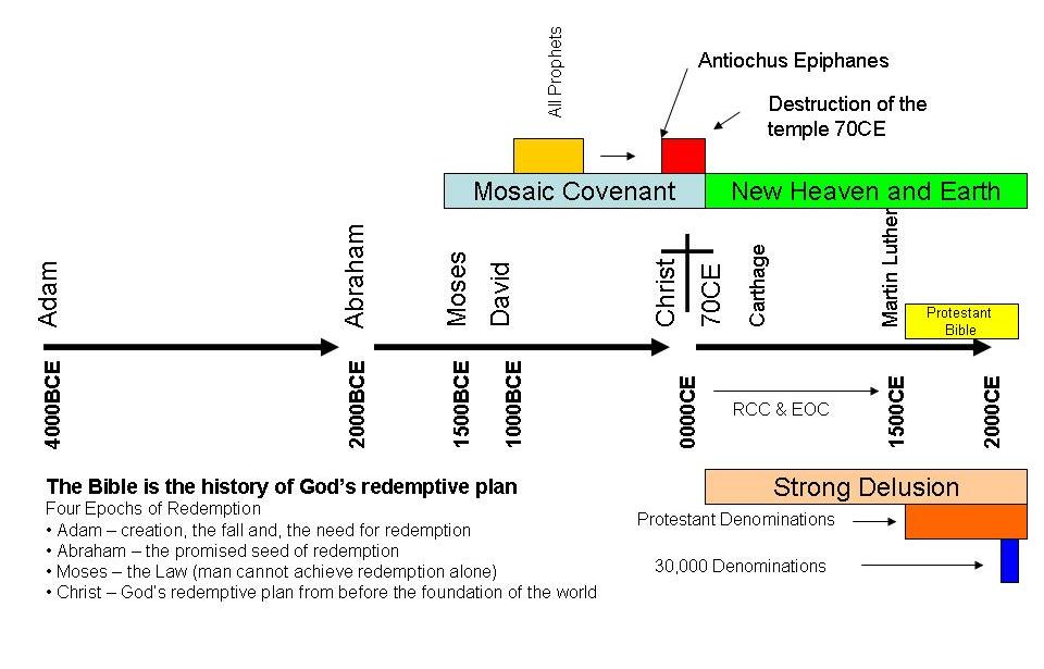 The Freedom Blog: Bible Timeline