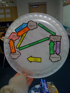 Beakers And Bumblebees The Rock Cycle border=