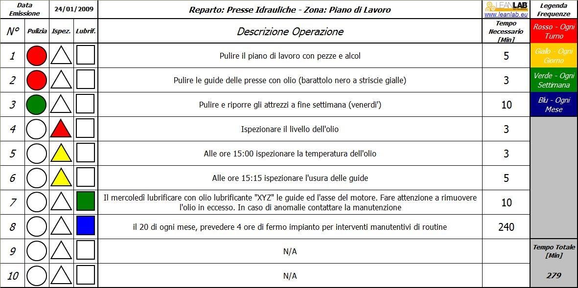 LeanLab - Blog Italiano su Lean Manufacturing. 5S. Visual Management. TPM.: TPM - Come fare un check-list che funzioni
